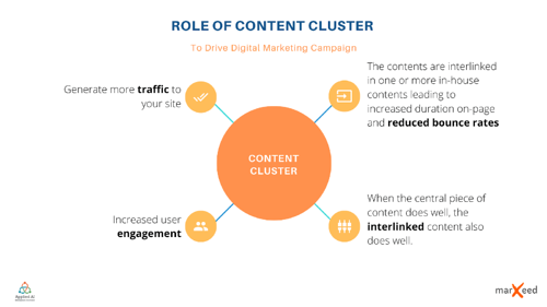 benefits-of-a-content-cluster