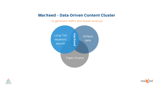 marxeed-capabilities-related-to-content-cluster